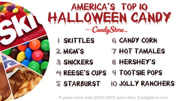 Texas has a new favorite Halloween candy, new data shows