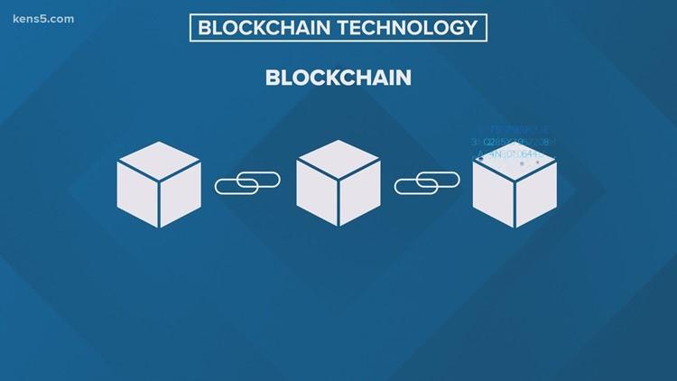 What is blockchain technology?   Money Smart