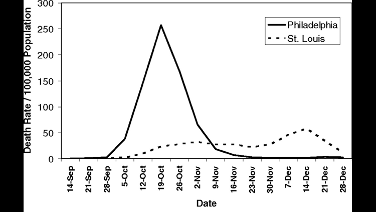 Mortality rates during 1918 flu epidemic in Philadelphia and St. Louis.