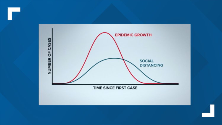 Epidemic growth and social distancing