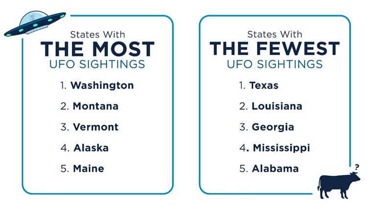 States with most and least UFO sightings 6-27-2019