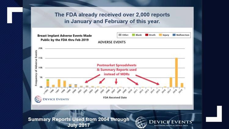 FDA reports