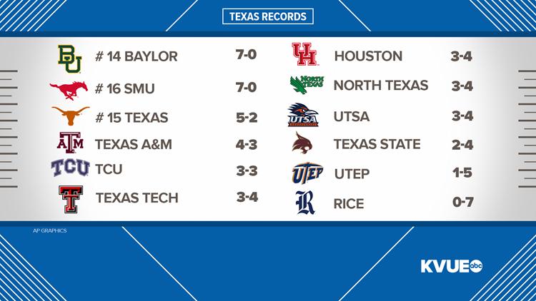 Texas football records week 9