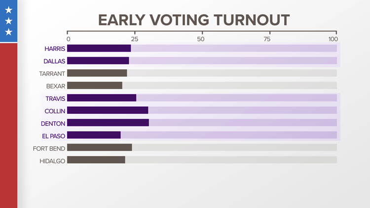 In spite of an extra week of early voting, Texans wasted no time getting to the polls