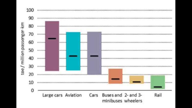 Chart courtesy of the International Energy Agency
