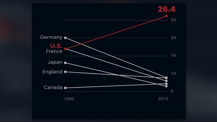 maternal death rate rise graph