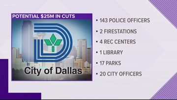 Dallas city council faces budget crunch