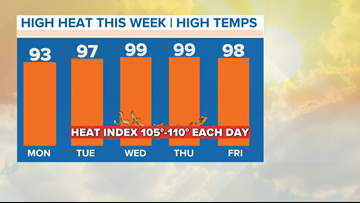 Turning up the heat this week: Will we finally hit triple digits?