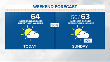 Weekend forecast: Warmer with showers for some