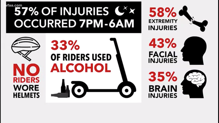 Baylor University Medical Center's data of scooter injuries