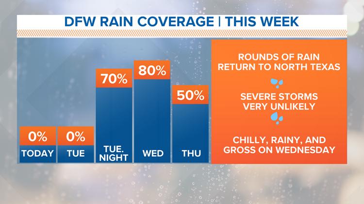 Timeline: Rain returns to North Texas this week