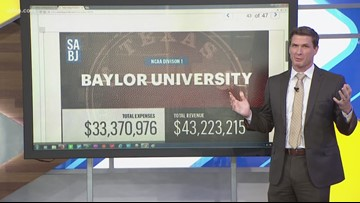 The richest college football programs in Texas