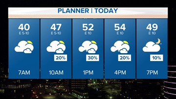 Cloudy, cool with a few showers and isolated storms
