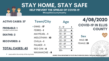 Here are the confirmed coronavirus cases in Ellis County