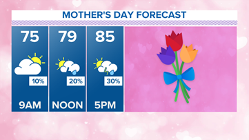 Mother's Day Weekend forecast: You may need to grab the umbrella