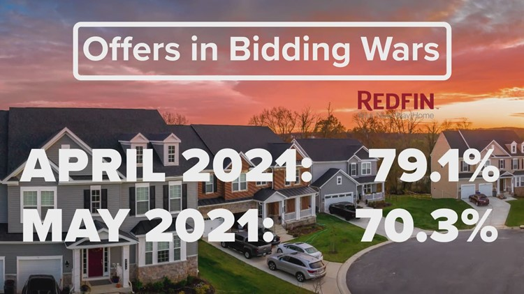 D-FW home prices set a(nother) record. But bidding wars have reportedly started to ease