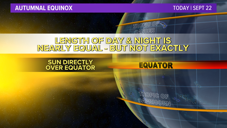 The fall equinox isn't actually equal: Why there is more daylight than night