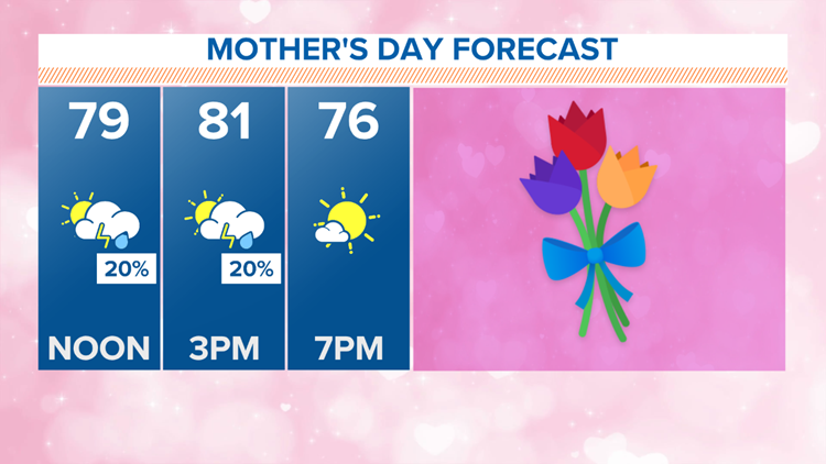 Mother's Day forecast: Some severe storms possible