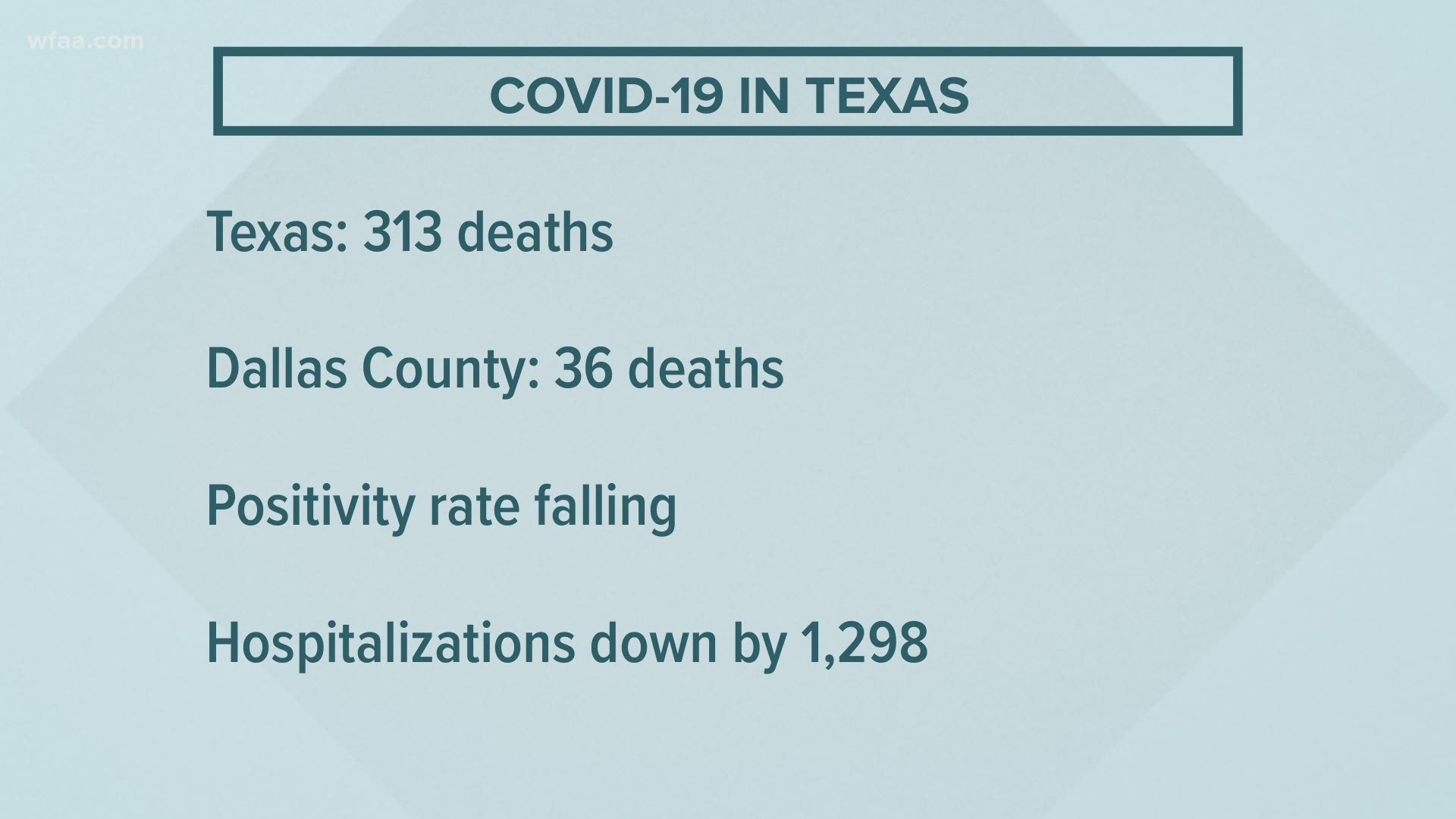 Covid 19 Updates Dallas County Reports Record 36 Deaths On Wednesday Wfaa Com