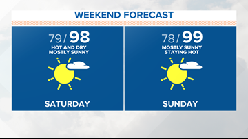 Heat continues this weekend, but a big cool-down on the way next week!