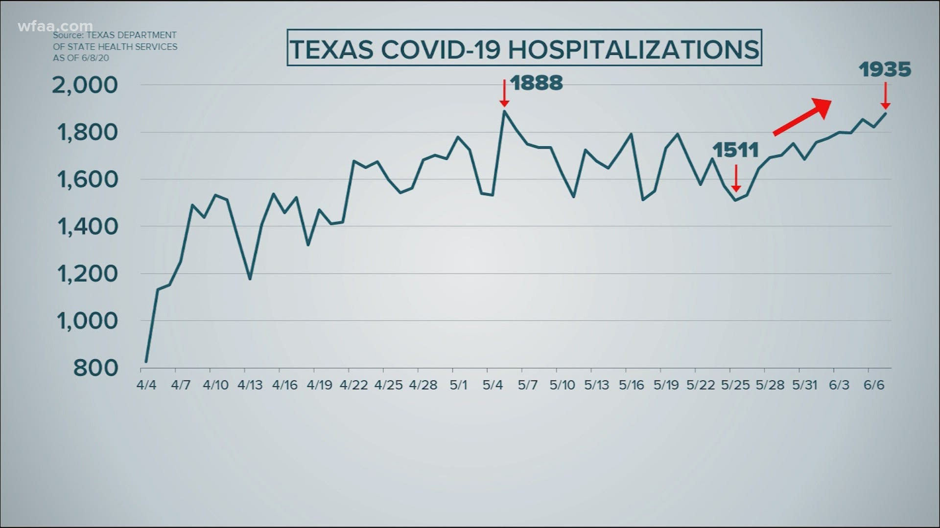 Covid 19 Numbers On The Rise In Texas Wfaa Com