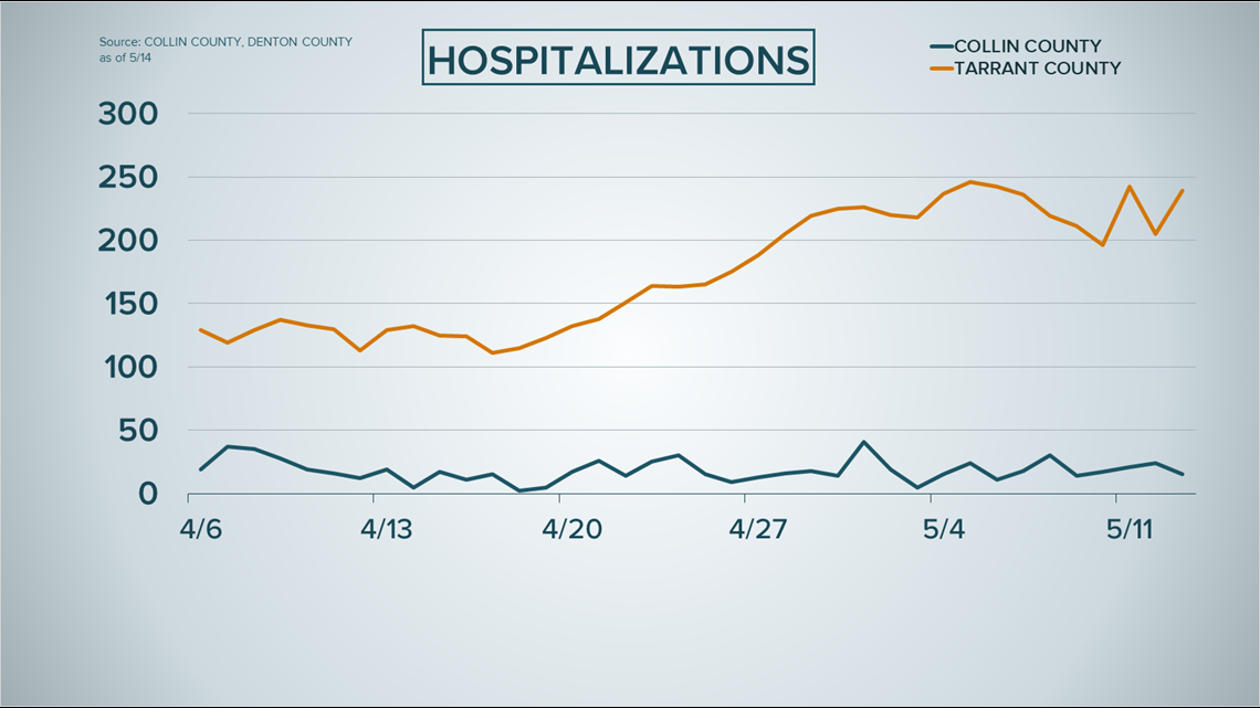 Here S How Hospitalization Rates New Cases Are Trending In North Texas Four Biggest Counties Wfaa Com