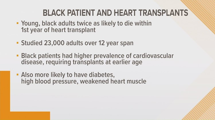 Health Check: Young Black adults twice as likely to die within first year of heart transplant