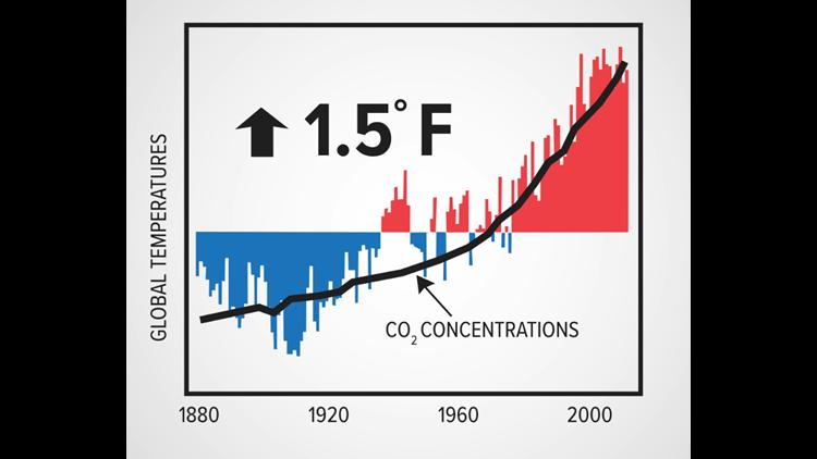 Carbon and temperature