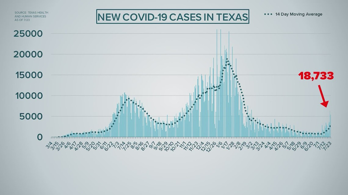 'It really is tearing through Texas' | Health leaders worried about rise in COVID-19 cases, hospitalizations