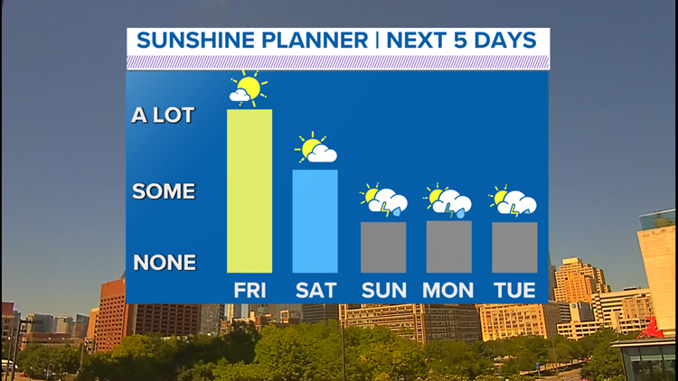 Sunshine returns to North Texas! But enjoy it while it lasts