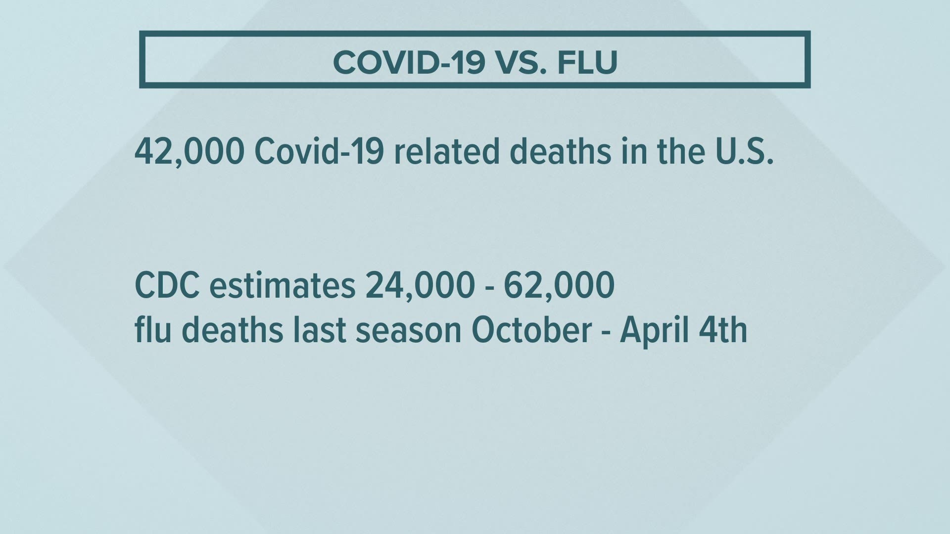 Covid 19 Live Updates Dallas County S Latest Case Numbers Are 10 Lower Than Previous Day Wfaa Com