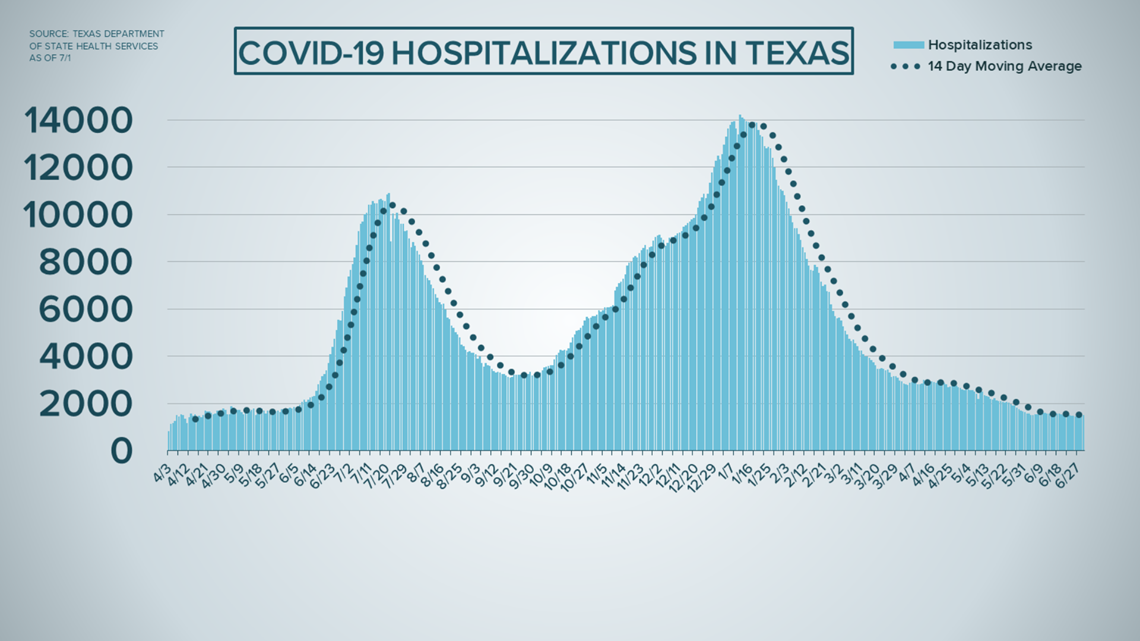 COVID in Texas: Long-term care facilities see record-low cases | wfaa.com