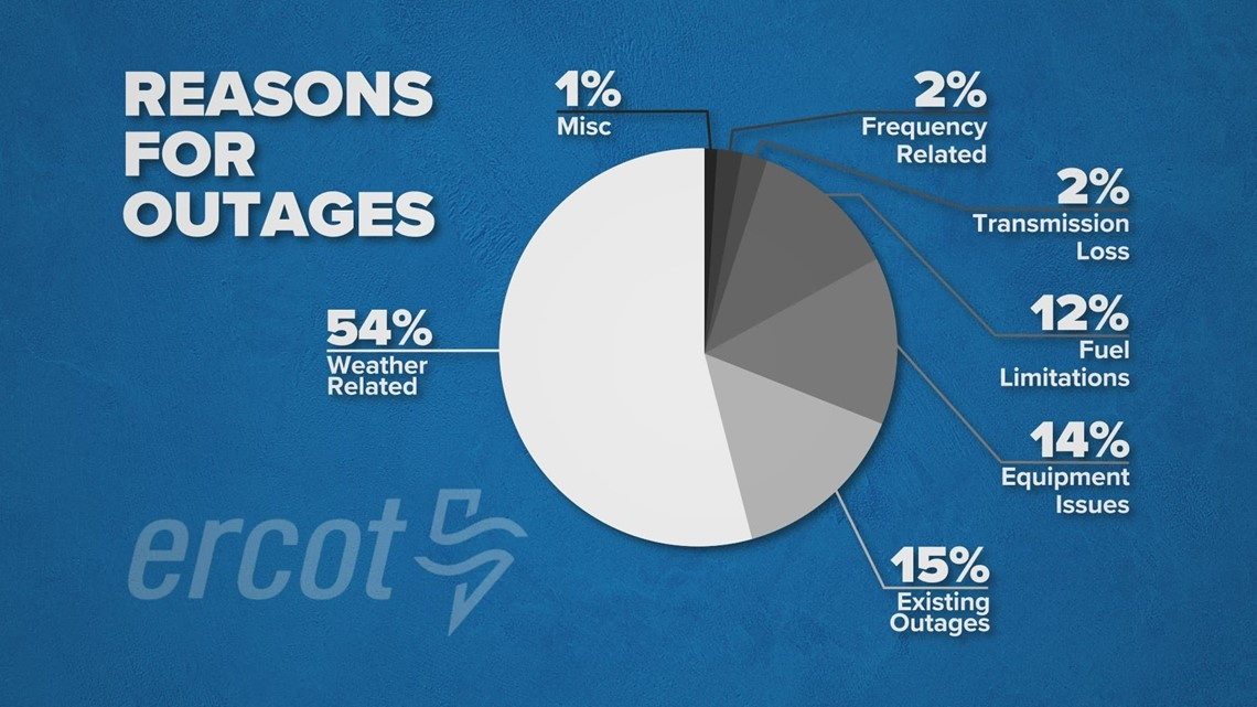 ERCOT report: Weather-related issues the main reason generators were offline during Texas storms