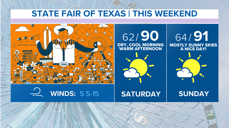 The State Fair of Texas is here — and the weather is looking good this weekend