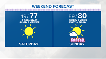 No weather worries, a dry and warm Easter weekend in North Texas