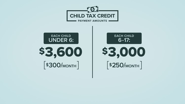 Child tax credit payments head to household accounts Thursday