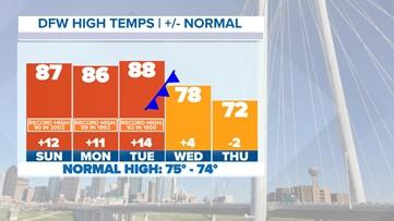 Near-record warmth headed to North Texas