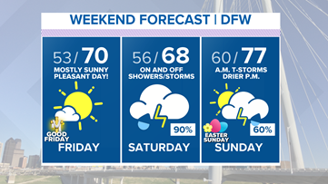 Easter weekend forecast: Showers and storms return