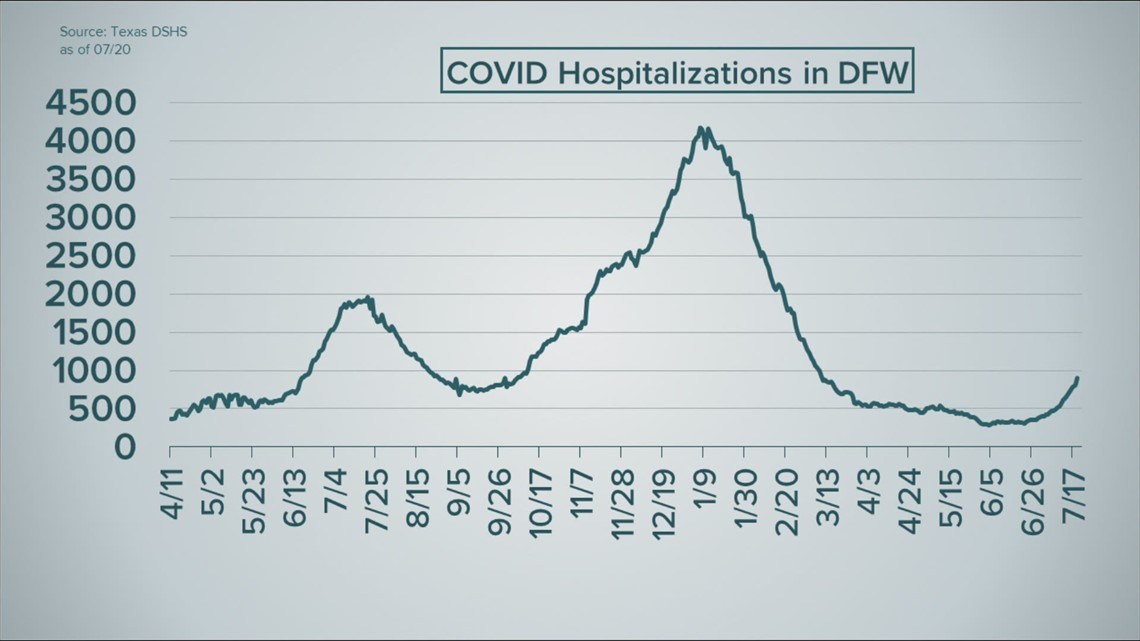 Public health officials increasingly concerned about Delta variant with rising COVID cases and hospitalizations