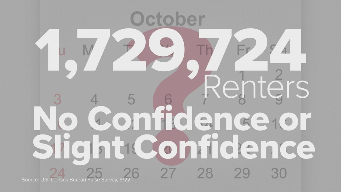 Millions of Texas homeowners and renters not sure they can make October payment