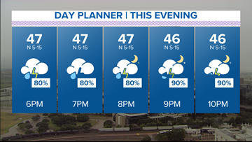 On and off showers expected during your Wednesday morning commute