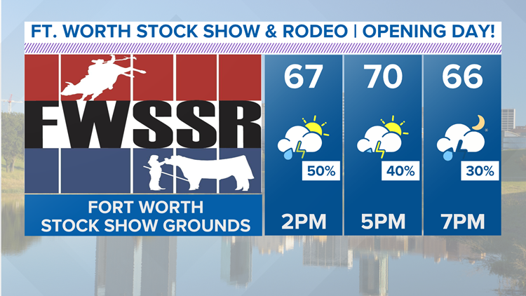 fort worth stock show 2020 opening day forecast