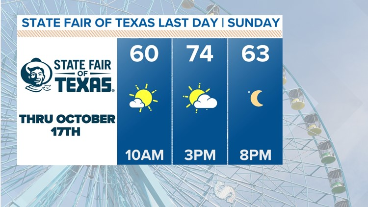 Fall-like weather continues in North Texas this weekend